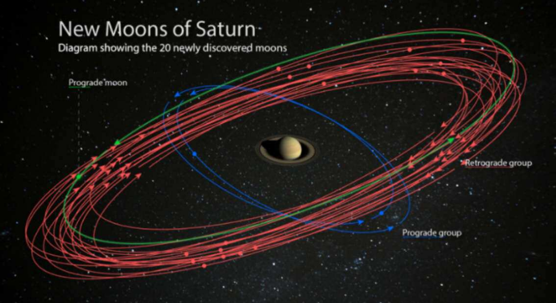 How Many Moons Does Saturn Have in 2020